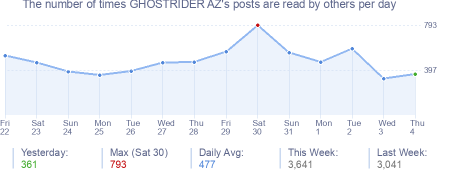 How many times GHOSTRIDER AZ's posts are read daily