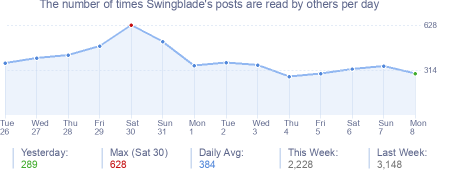 How many times Swingblade's posts are read daily