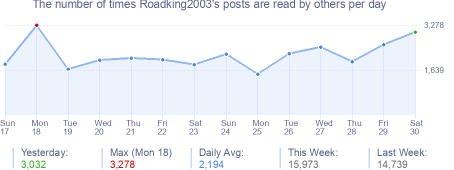 How many times Roadking2003's posts are read daily