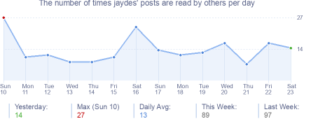 How many times jaydes's posts are read daily