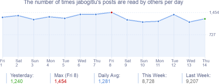 How many times jabogitlu's posts are read daily