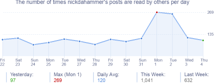How many times nickdahammer's posts are read daily