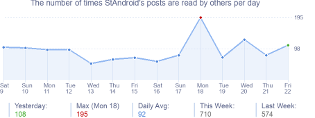 How many times StAndroid's posts are read daily