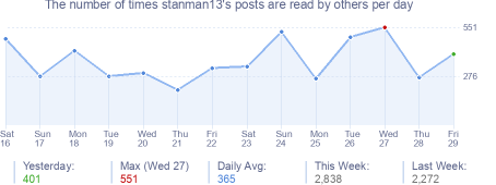 How many times stanman13's posts are read daily