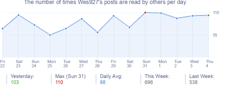 How many times Wes927's posts are read daily