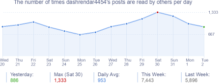 How many times dashrendar4454's posts are read daily
