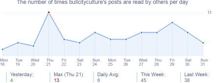 How many times bullcityculture's posts are read daily