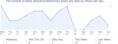How many times tampamynewhome's posts are read daily