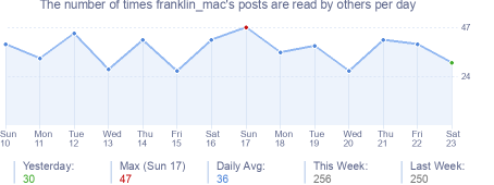 How many times franklin_mac's posts are read daily