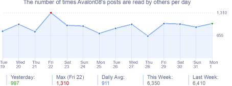 How many times Avalon08's posts are read daily