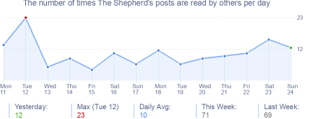 How many times The Shepherd's posts are read daily