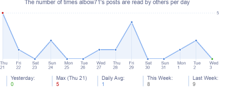How many times albow71's posts are read daily
