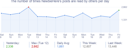 How many times NewbieHere's posts are read daily