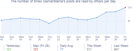 How many times GarnerMama's posts are read daily