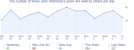 How many times John Walmsley's posts are read daily