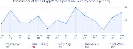 How many times EggWaffle's posts are read daily