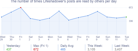 How many times Lifeshadower's posts are read daily