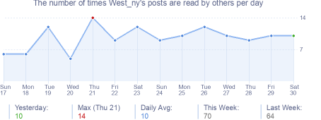 How many times West_ny's posts are read daily