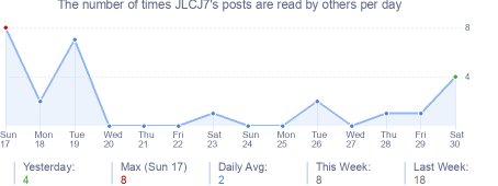 How many times JLCJ7's posts are read daily
