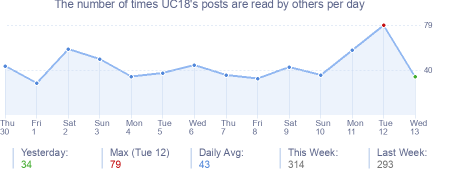 How many times UC18's posts are read daily