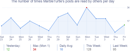 How many times MarbleTurtle's posts are read daily