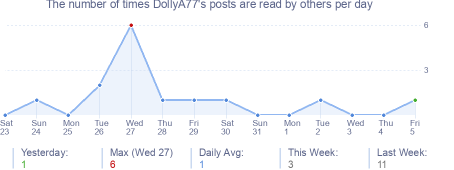 How many times DollyA77's posts are read daily