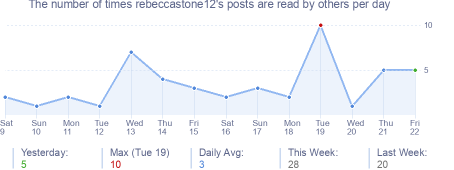 How many times rebeccastone12's posts are read daily