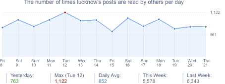 How many times lucknow's posts are read daily