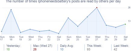 How many times Iphoneneedsbattery's posts are read daily
