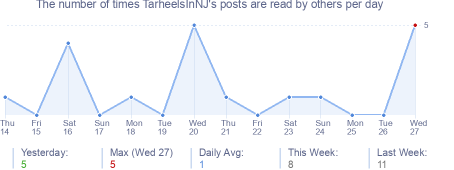 How many times TarheelsInNJ's posts are read daily
