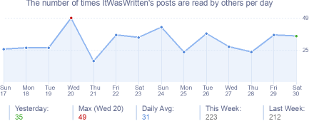 How many times ItWasWritten's posts are read daily