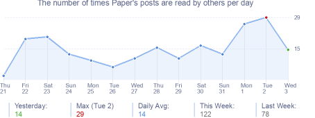 How many times Paper's posts are read daily