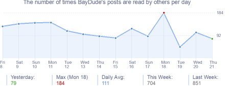 How many times BayDude's posts are read daily