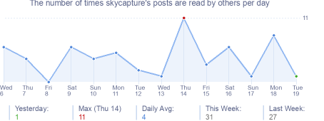How many times skycapture's posts are read daily