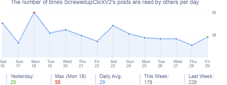 How many times ScrewedupClickV2's posts are read daily