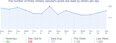 How many times military spouse's posts are read daily