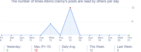 How many times Albino Danny's posts are read daily
