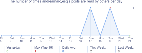 How many times andreamarc,esq's posts are read daily