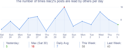 How many times lilac2's posts are read daily