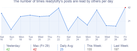 How many times readytofly's posts are read daily