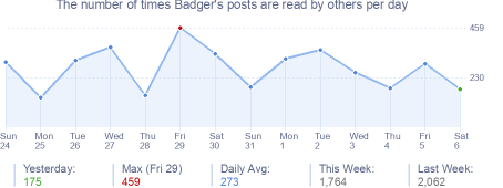 How many times Badger's posts are read daily