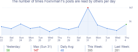 How many times Foxrivman1's posts are read daily