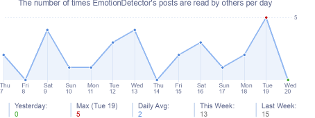How many times EmotionDetector's posts are read daily