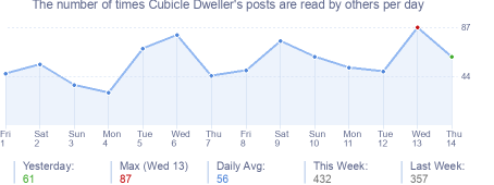 How many times Cubicle Dweller's posts are read daily
