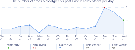 How many times stateofgreen's posts are read daily