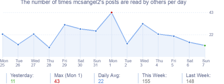 How many times mcsangel2's posts are read daily