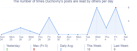 How many times Duchovny's posts are read daily