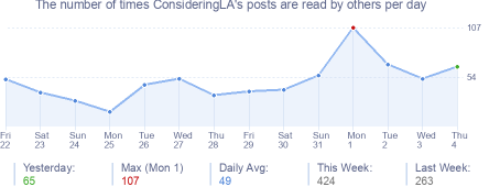 How many times ConsideringLA's posts are read daily