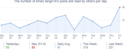 How many times tango14's posts are read daily
