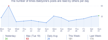 How many times Baldyone's posts are read daily